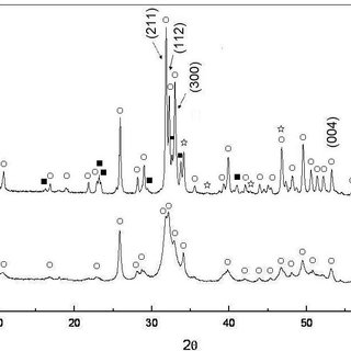 (PDF) The Properties of Sintered Calcium Phosphate with
