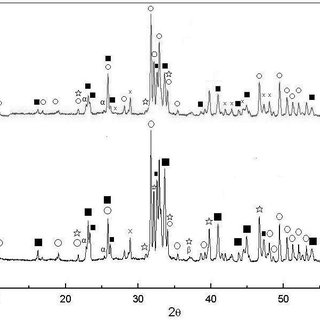 The X-ray diffraction (XRD) pattern of pellet sample of