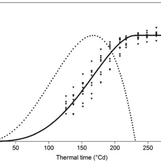 Leaf length and LER of maize B104 non-transgenic plants