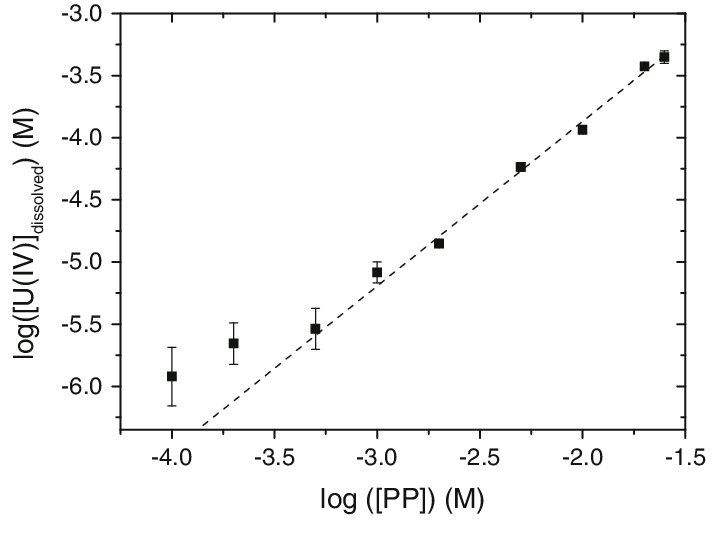 U(IV) solubility test results obtained by measuring