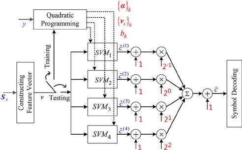 Processing structure of M-ary support vector machine used