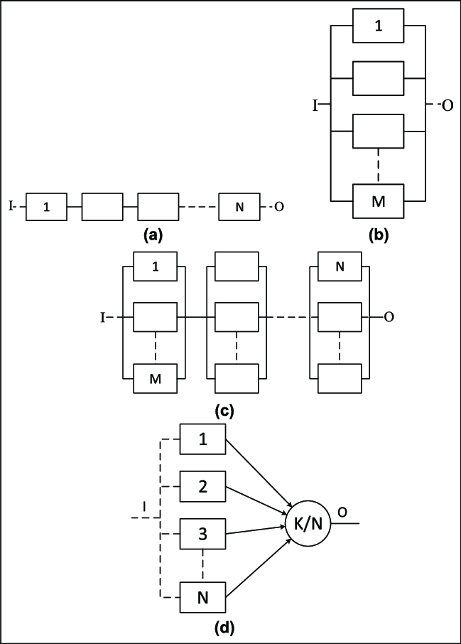 Reliability block diagrams: (a) series; (b) parallel; (c