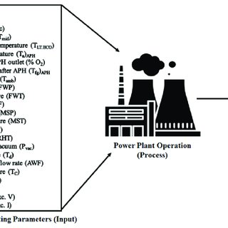 The schematic process flow of pulverized coal power plant