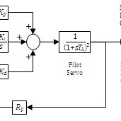 (PDF) PID vs PI Control of Speed Governor for Synchronous