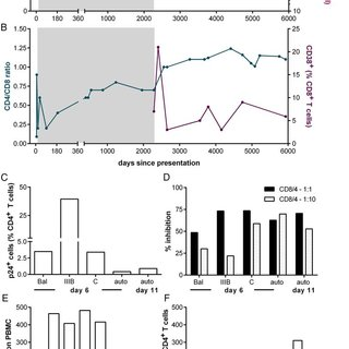 (PDF) Aviremia 10 Years Postdiscontinuation of