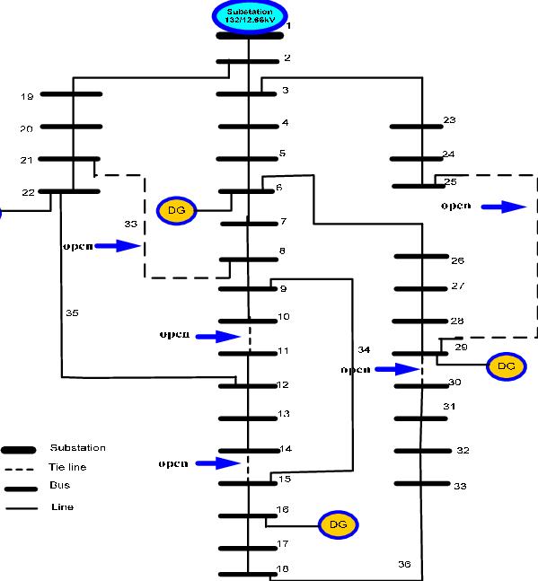 Single-line diagram of 33-bus radial distribution system