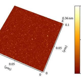 XRD pattern of alginate-curcumin nanocomposite shows the