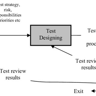 (PDF) Metrics in software test planning and test design