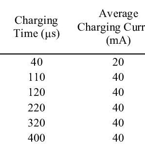 (PDF) Characterization of an Electrodynamic Dust Shield