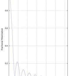 bandwidth depolarization the figure shows the degree of polarization y axis  [ 850 x 1214 Pixel ]