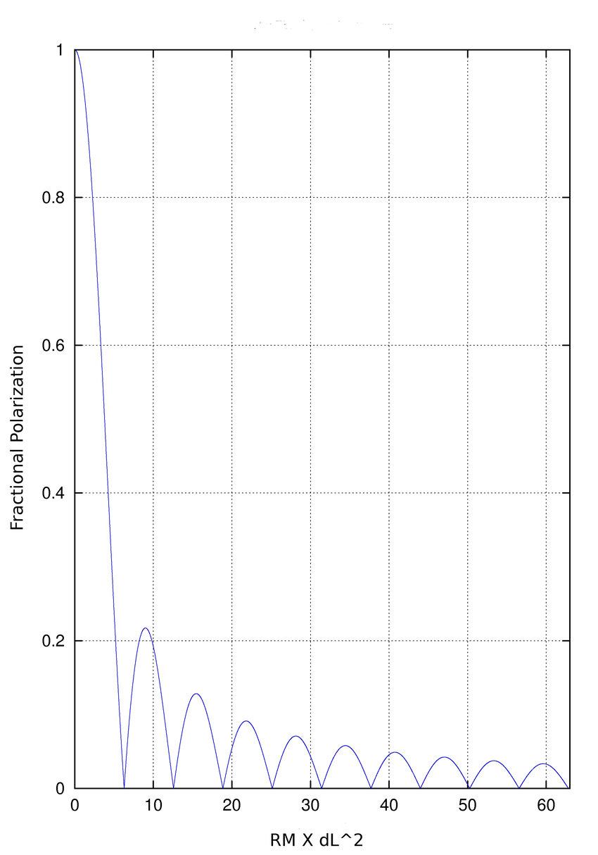 medium resolution of bandwidth depolarization the figure shows the degree of polarization y axis
