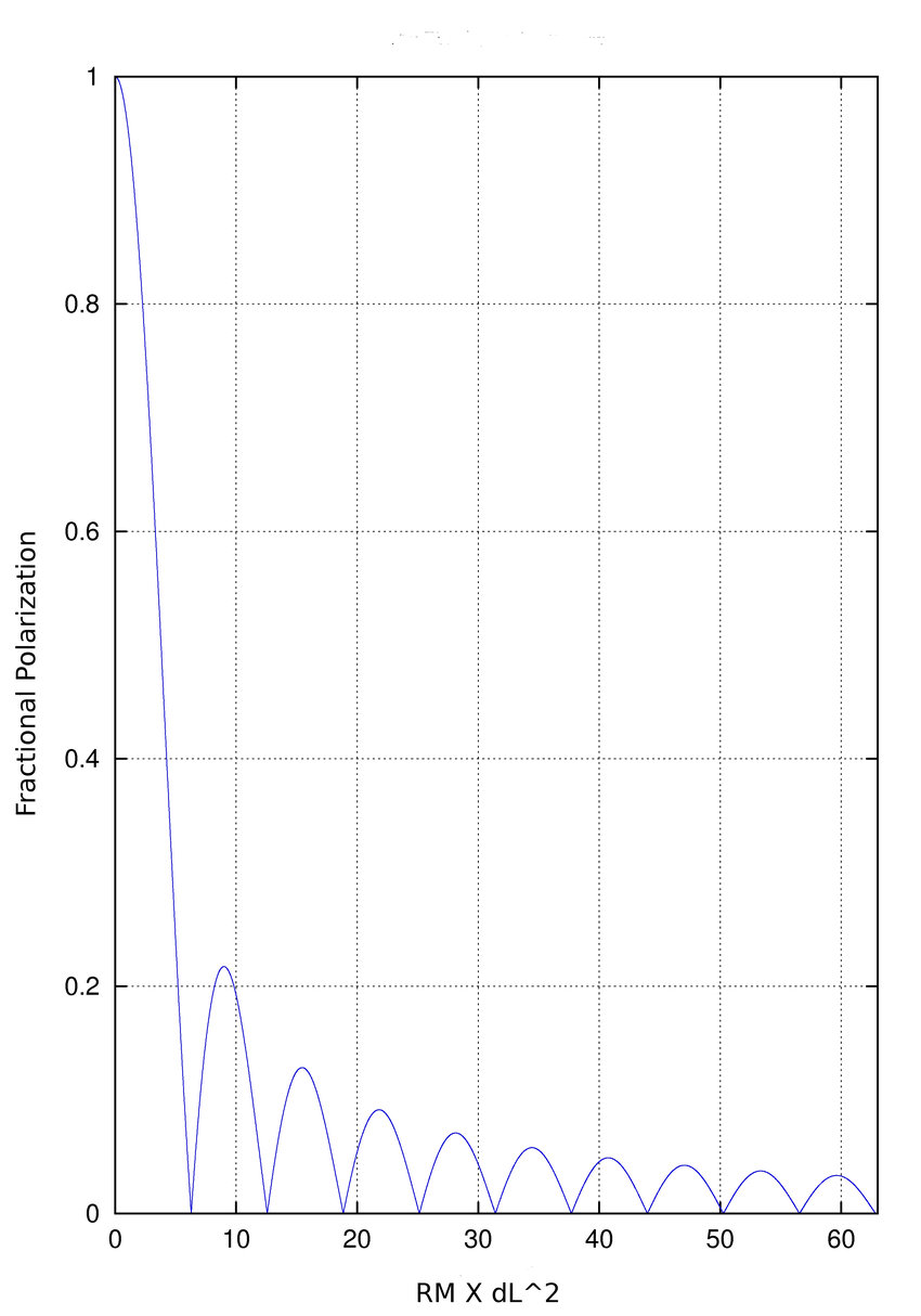hight resolution of bandwidth depolarization the figure shows the degree of polarization y axis