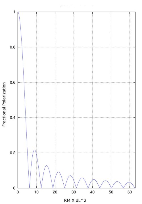 small resolution of bandwidth depolarization the figure shows the degree of polarization y axis