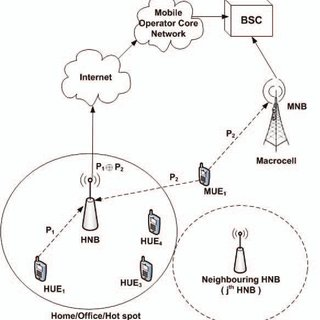 (PDF) Mitigating Uplink interference in femtocell networks