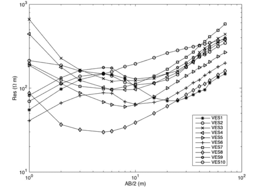 Log-log plots of vertical electrical sounding data for VES