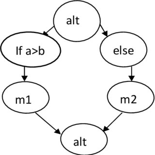 UML Sequence diagram of nested if else Fig. 6 represents