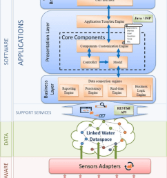applications layer overview [ 850 x 1098 Pixel ]