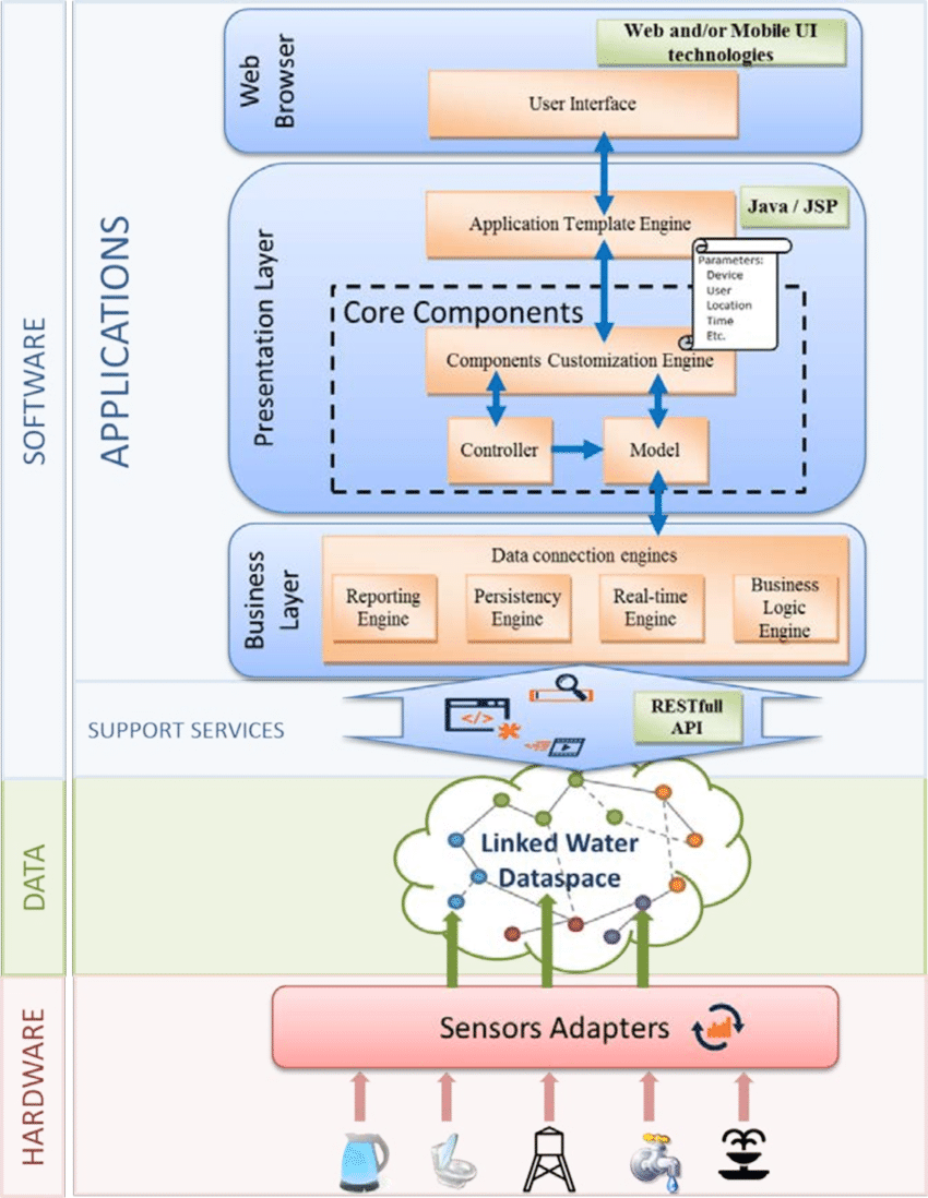 hight resolution of applications layer overview