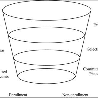 (PDF) The Development of a Conceptual Framework To