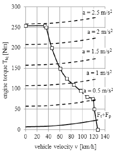 The characteristic curve of motor torque with inertia