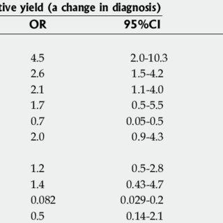 Indications for esophagogastroduodenoscopy and colonoscopy