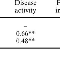 (PDF) Rheumatoid Arthritis Severity Scale: A brief