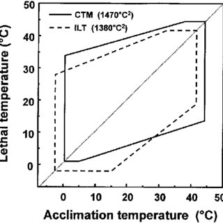 (PDF) Temperature Tolerances of North American Freshwater