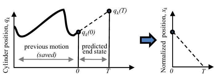 The circuit for a multi-DOF hydraulic manipulator