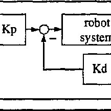 (PDF) Filtering micro-manipulator wrist commands to