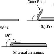 (PDF) Evaluation of Formability in Bending/Hemming of