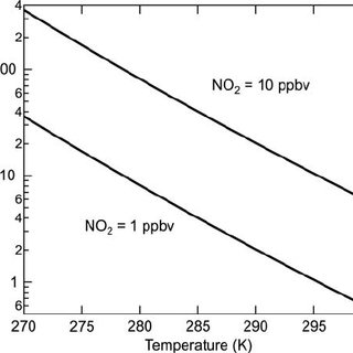 (PDF) Heterogeneous Atmospheric Chemistry, Ambient