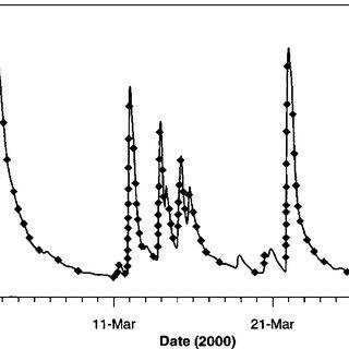 (PDF) Erosion Risk Assessment of the Jabiluka Mine Site