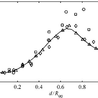 (a) Percentage depth doses for the 6 and 18 MV photon