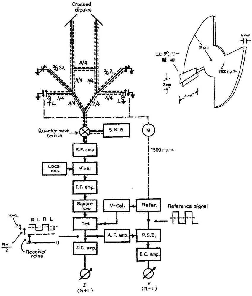 The block diagram of the 300 MHz polarimeter (after