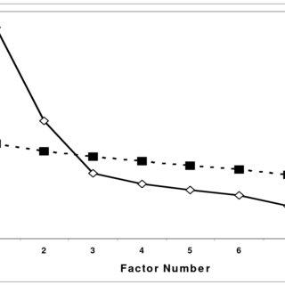 (PDF) Principles of Exploratory Factor Analysis.