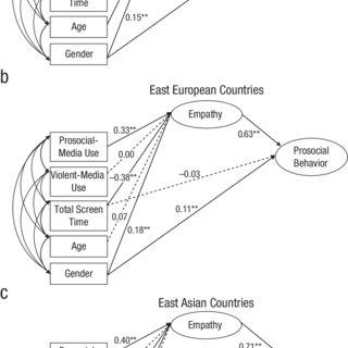 (PDF) Long-Term Relations Among Prosocial-Media Use