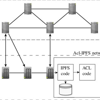 (PDF) Blockchain-Based, Decentralized Access Control for IPFS