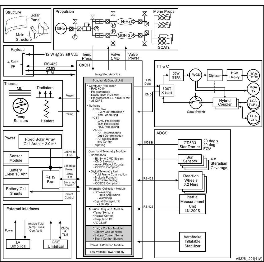 MMSC functional block diagram. The architecture is modular