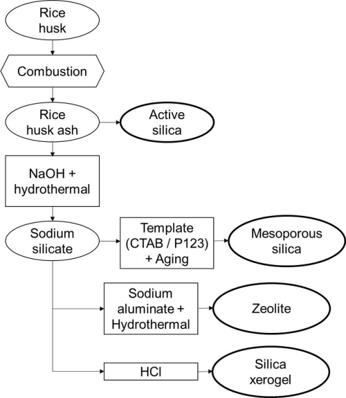 small resolution of preparation and synthesis of active silica mesoporous silica silica xerogel and zeolite from rh