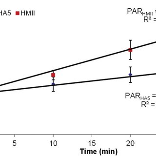 Markedly lower stress accumulation of platelet