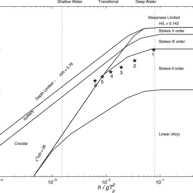 (PDF) Effects of Vertical Variation in Vegetation Density