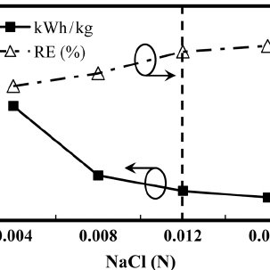 Effect of current density on the H2O2 electrogeneration as