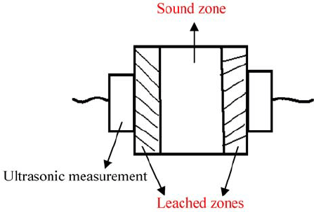 Schematic diagram of an ultrasonic transducer.