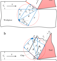 merchant s model and condensed force diagrams for evc cycle in a conventional kinetic friction zone and [ 710 x 1183 Pixel ]