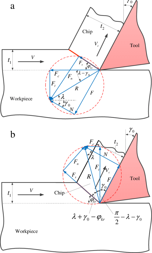 small resolution of merchant s model and condensed force diagrams for evc cycle in a conventional kinetic friction zone and