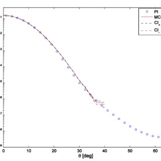 Upcrossing rates obtained by the 4D PI method and Monte