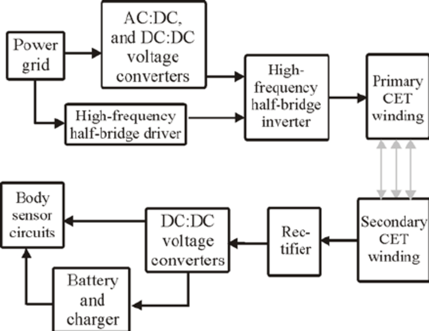 Block diagram of CET power supply Firstly, integrated into