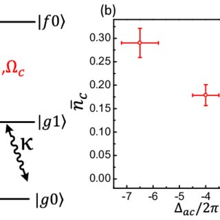 (PDF) Quantum coherence between cavity and artificial atom