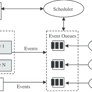 (PDF) Developing a Concurrent Service Orchestration Engine