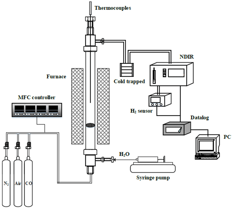 Schematic diagram of the FxBR system for chemical looping